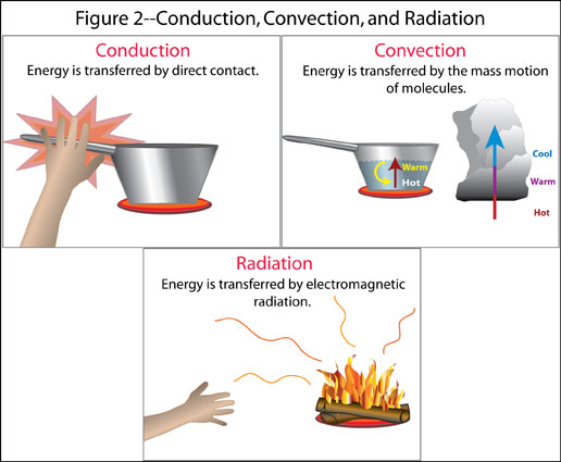 Image Result For Methods Of Heat Transfera